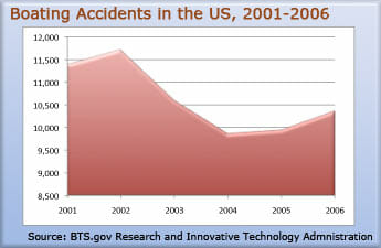 boat-accident-statistics