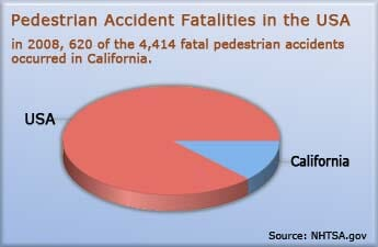 US Pedestrian Accident Fatalities Statistics